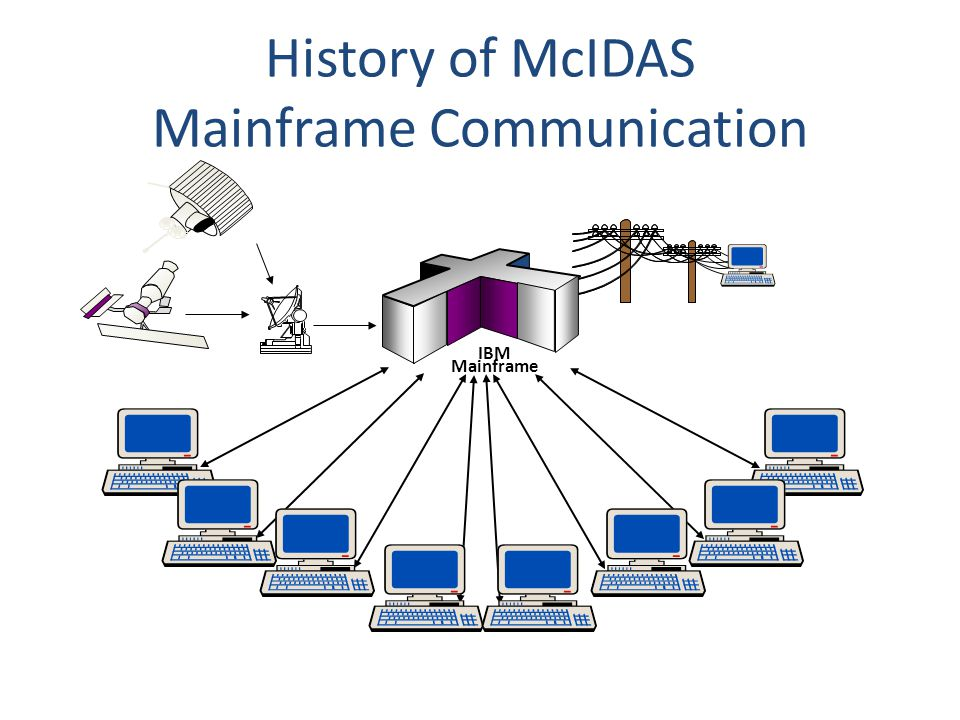 History of McIDAS Mainframe Communication