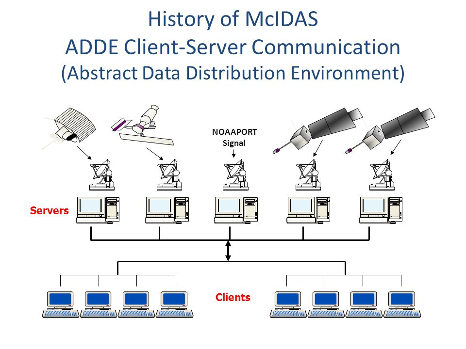History of McIDAS ADDE Client-Server Communication (Abstract Data Distribution Environment)