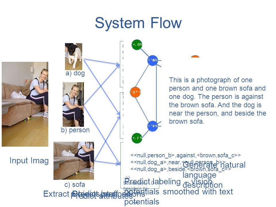 System Flow Extract Objects/stuff Predict prepositions