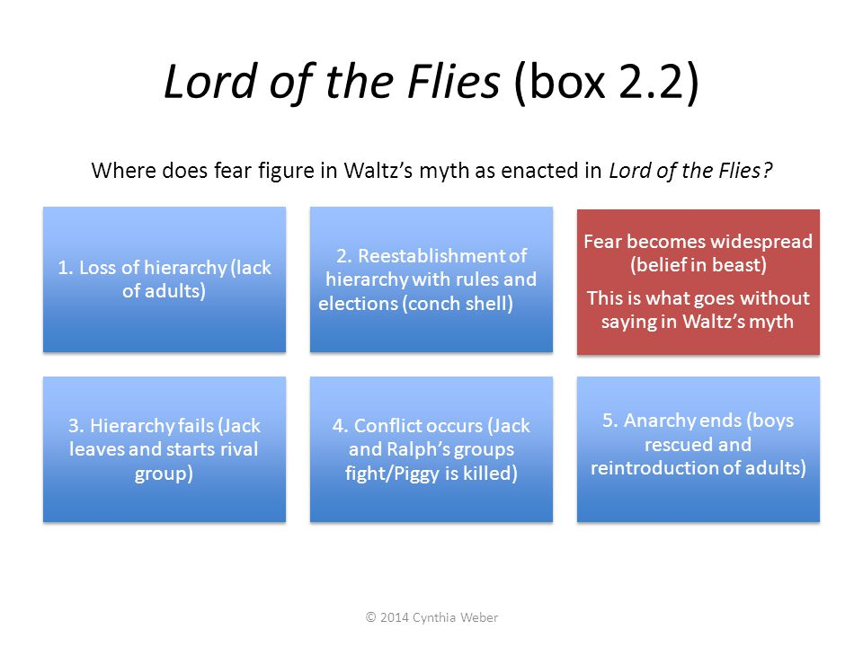 Lord of the Flies (box 2.2) Where does fear figure in Waltz's myth as enacted in Lord of the Flies