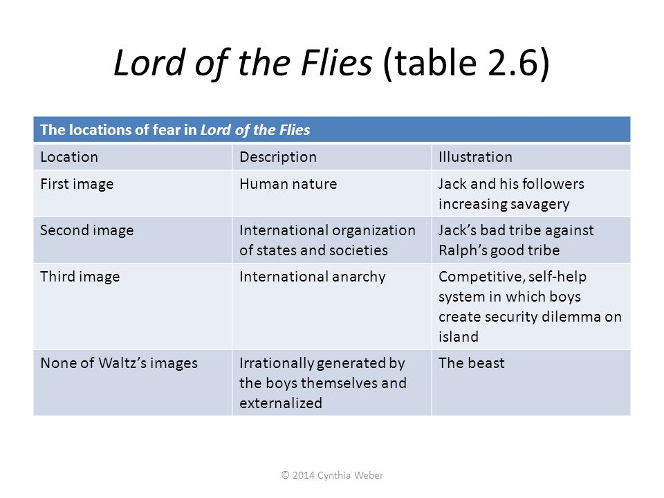 Lord of the Flies (table 2.6)