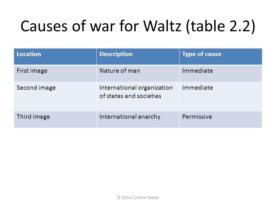 Causes of war for Waltz (table 2.2)