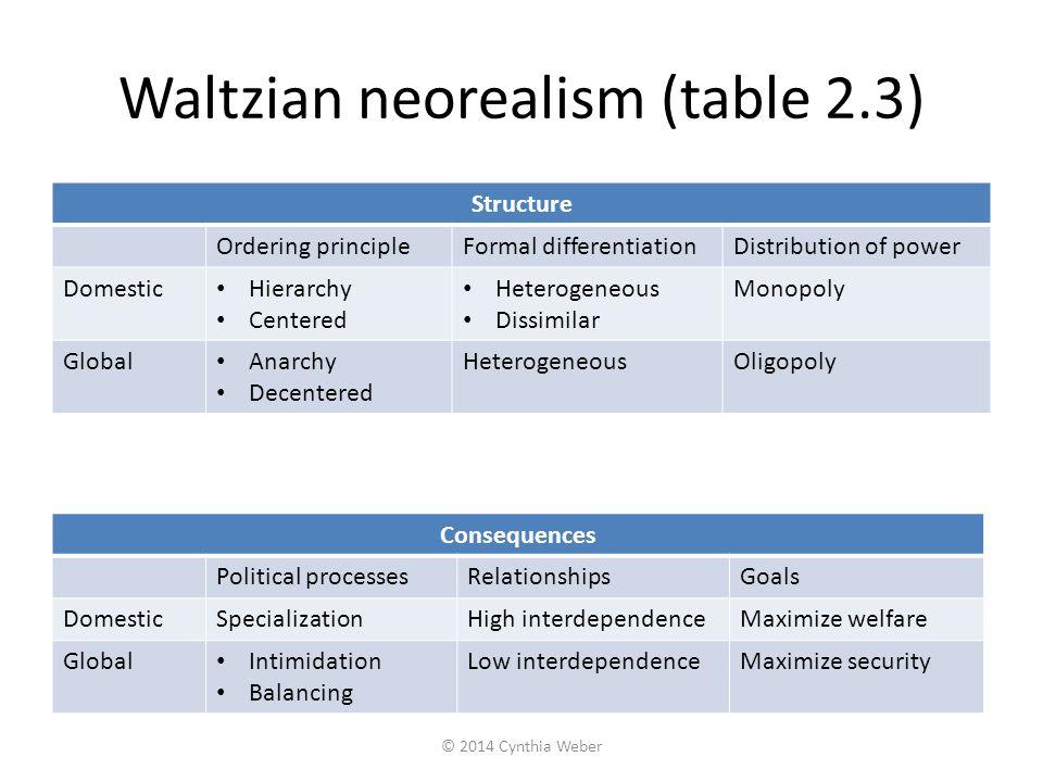 Waltzian neorealism (table 2.3)