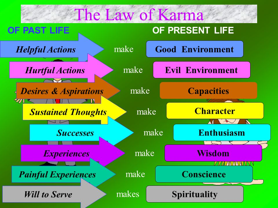 The Law of Karma OF PAST LIFE OF PRESENT LIFE Helpful Actions make