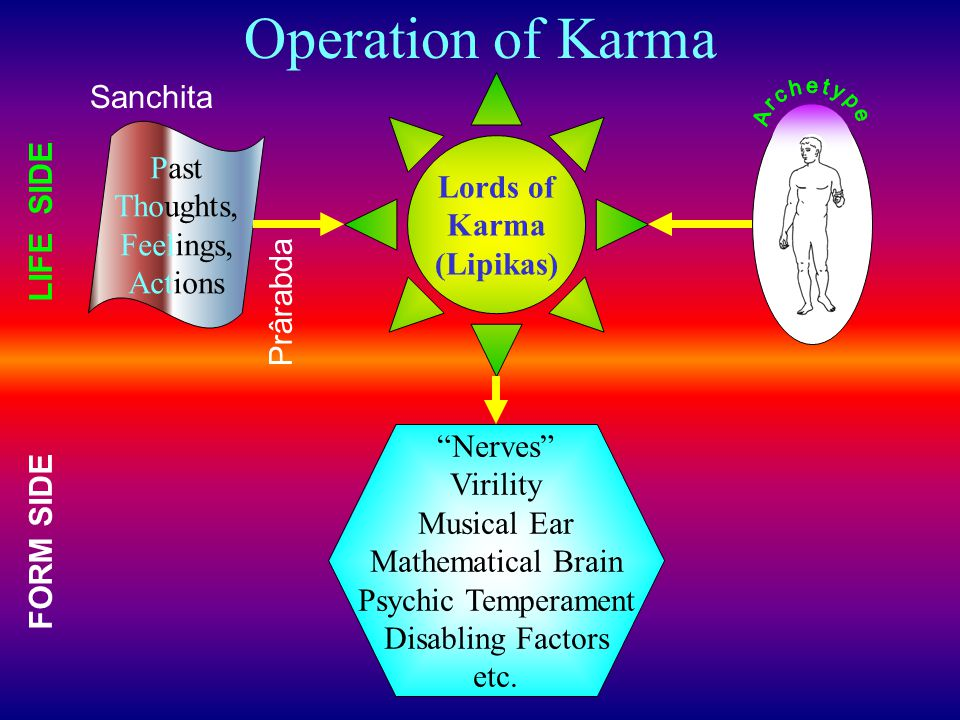 Operation of Karma Sanchita Lords of Past Karma LIFE SIDE Thoughts,