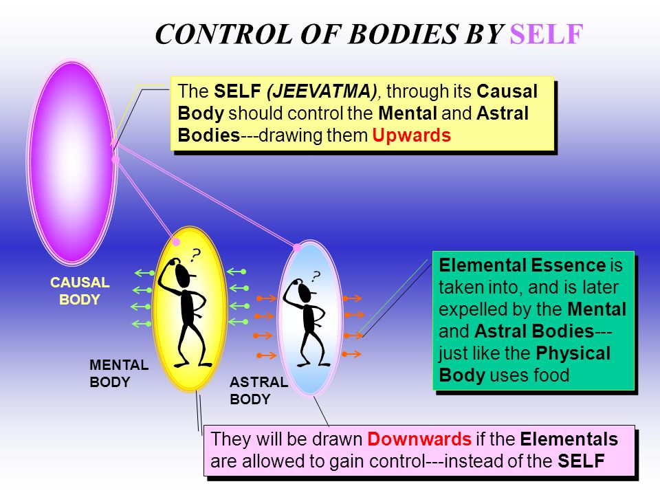 CONTROL OF BODIES BY SELF