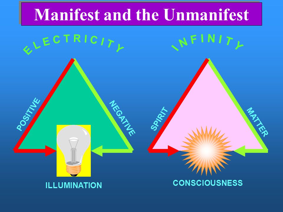 Manifest and the Unmanifest