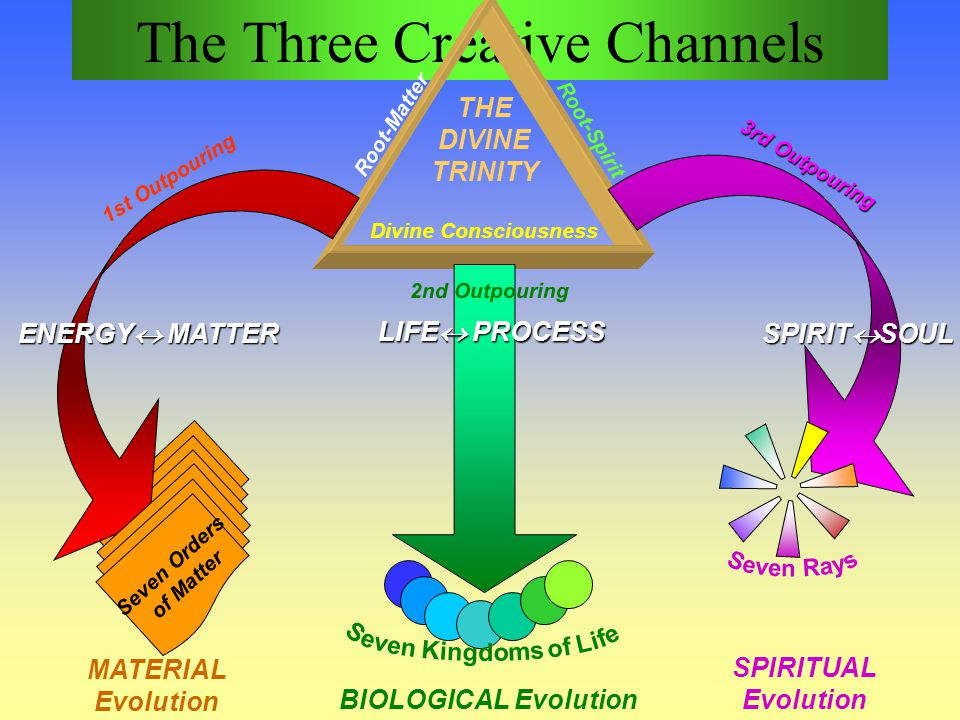 The Three Creative Channels
