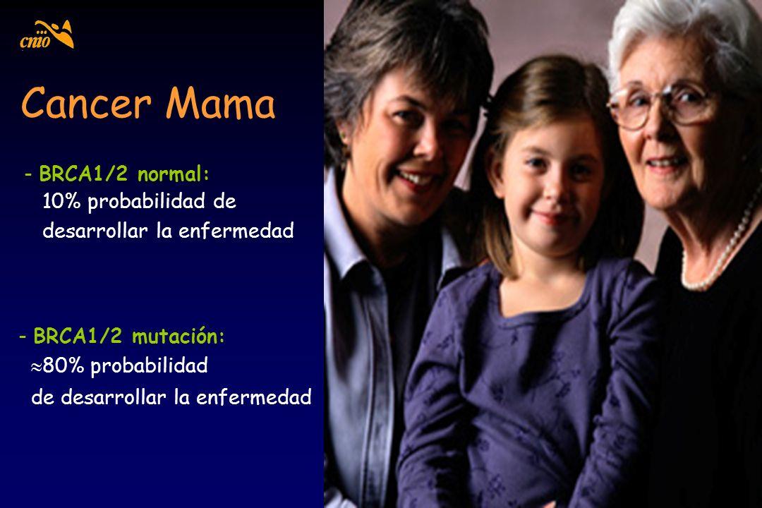 Cancer Mama - BRCA1/2 normal: 10% probabilidad de