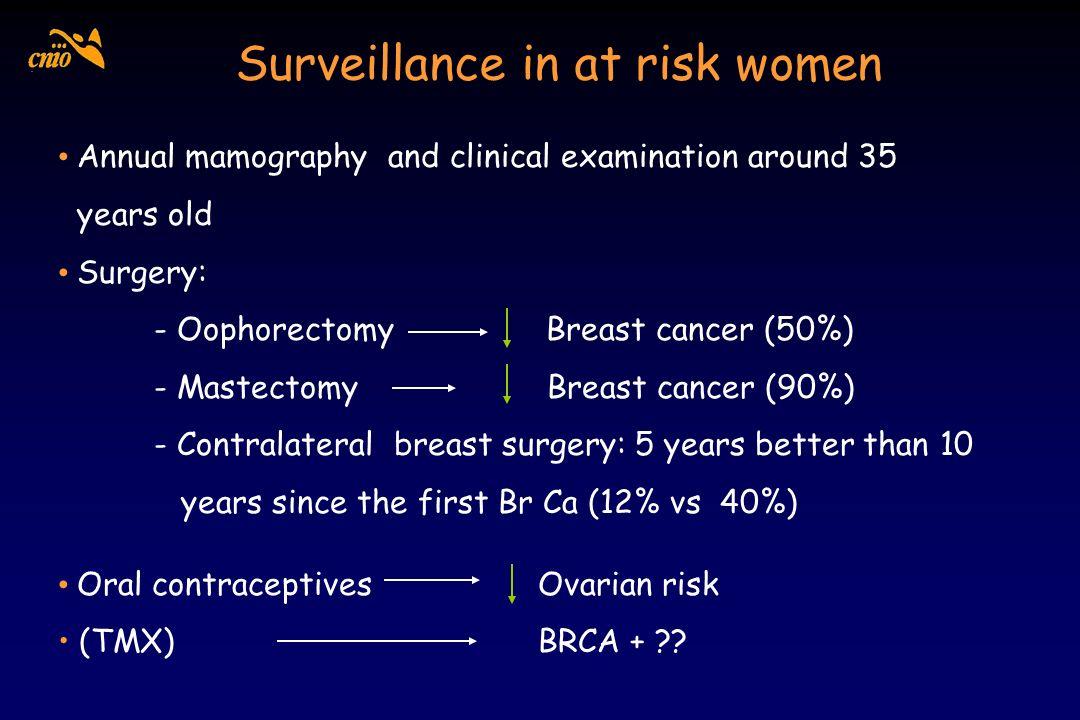 Surveillance in at risk women