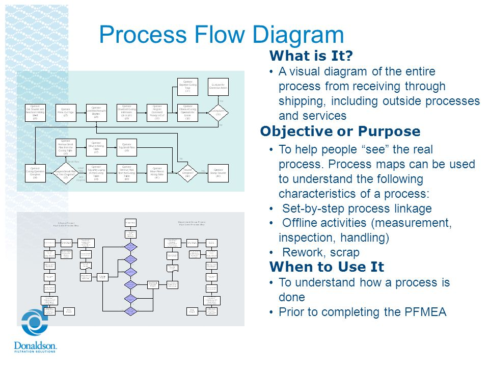 Process Flow Diagram What is It Objective or Purpose When to Use It