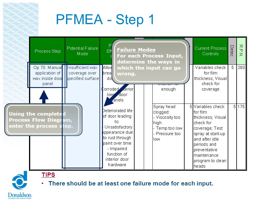 PFMEA - Step 1 Failure Modes. For each Process Input, determine the ways in. which the input can go.
