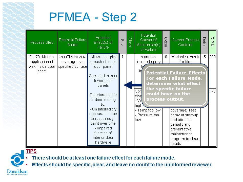 PFMEA - Step 2 Potential Failure Effects. For each Failure Mode, determine what effect. the specific failure.
