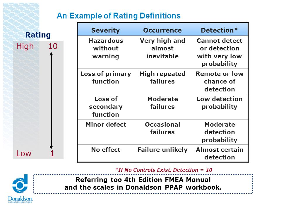 An Example of Rating Definitions