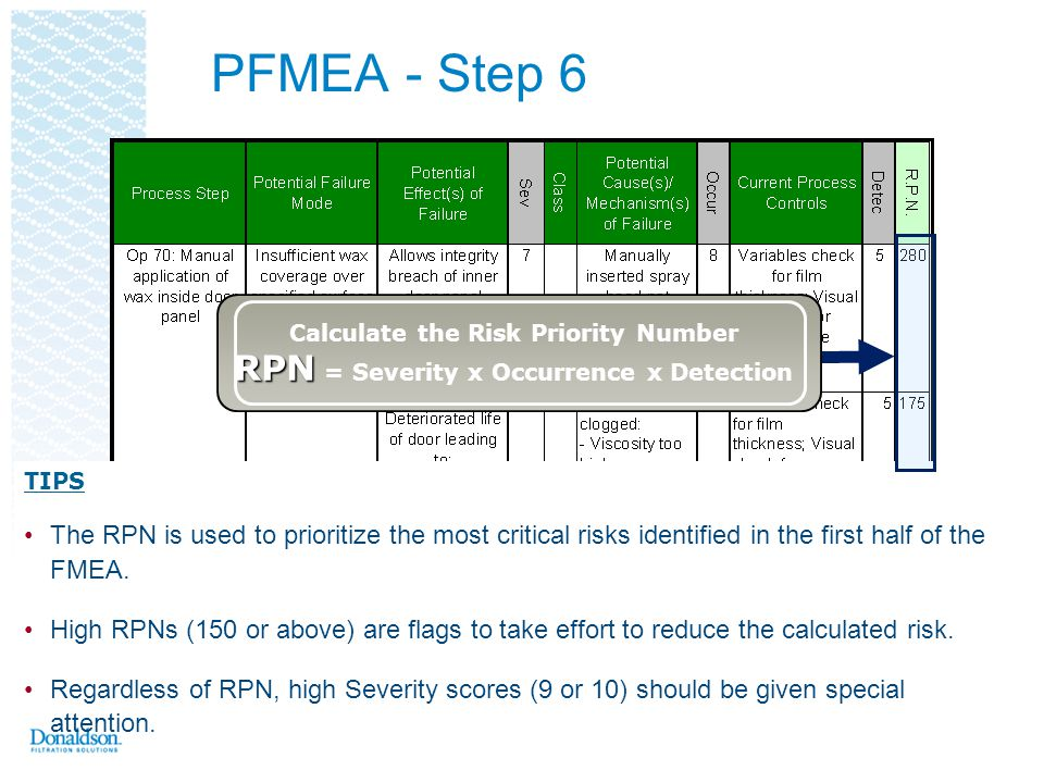 PFMEA - Step 6 Calculate the Risk Priority Number RPN = Severity x Occurrence x Detection. TIPS.