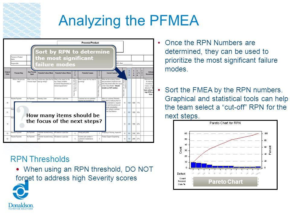 Analyzing the PFMEA RPN Thresholds
