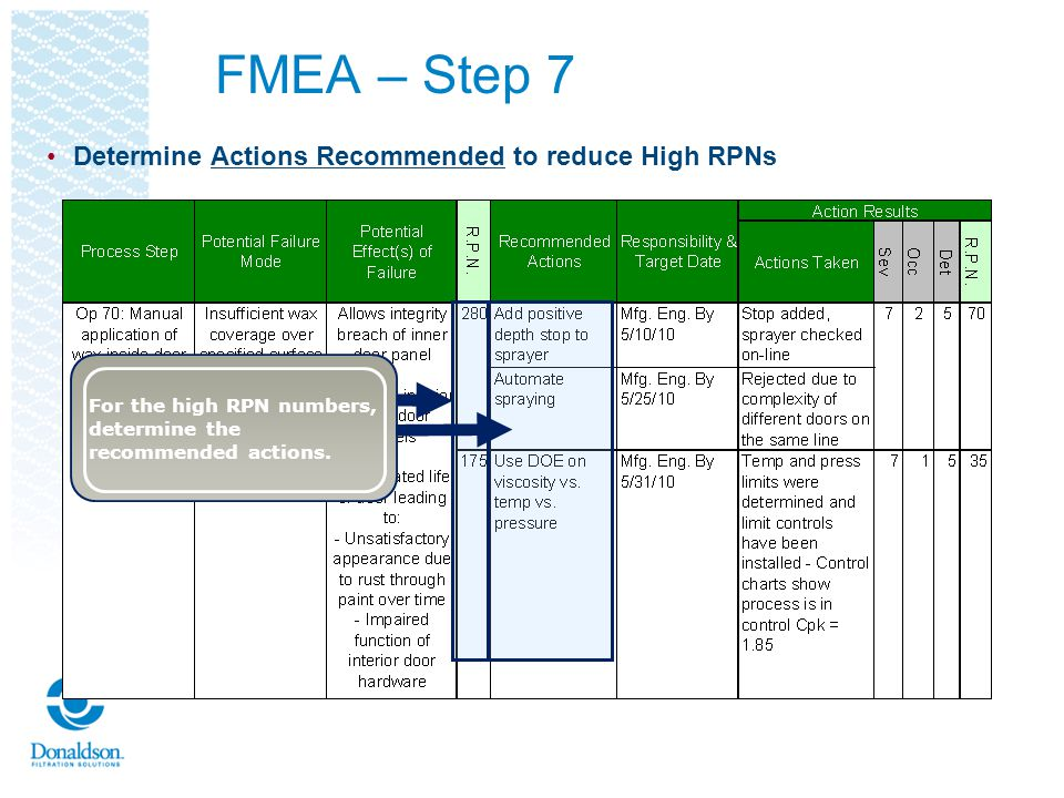 FMEA – Step 7 Determine Actions Recommended to reduce High RPNs