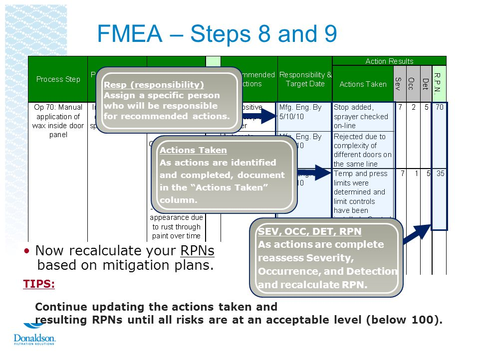 FMEA – Steps 8 and 9 Now recalculate your RPNs