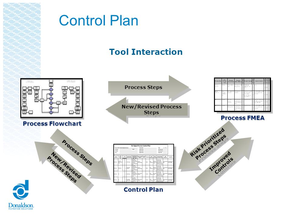New/Revised Process Steps