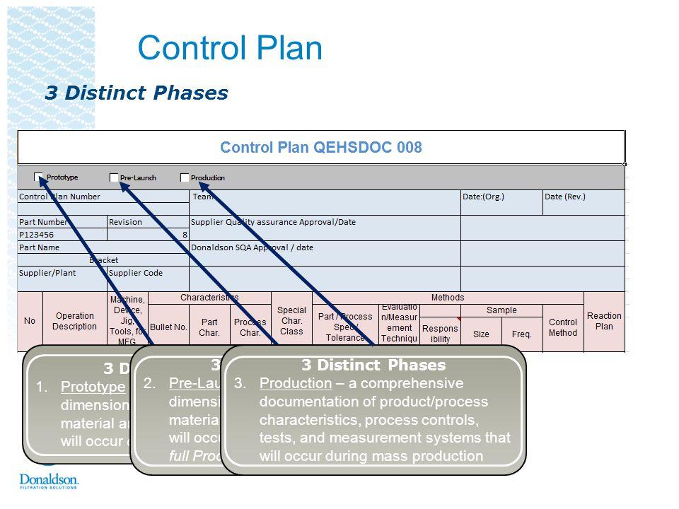 Control Plan 3 Distinct Phases 3 Distinct Phases