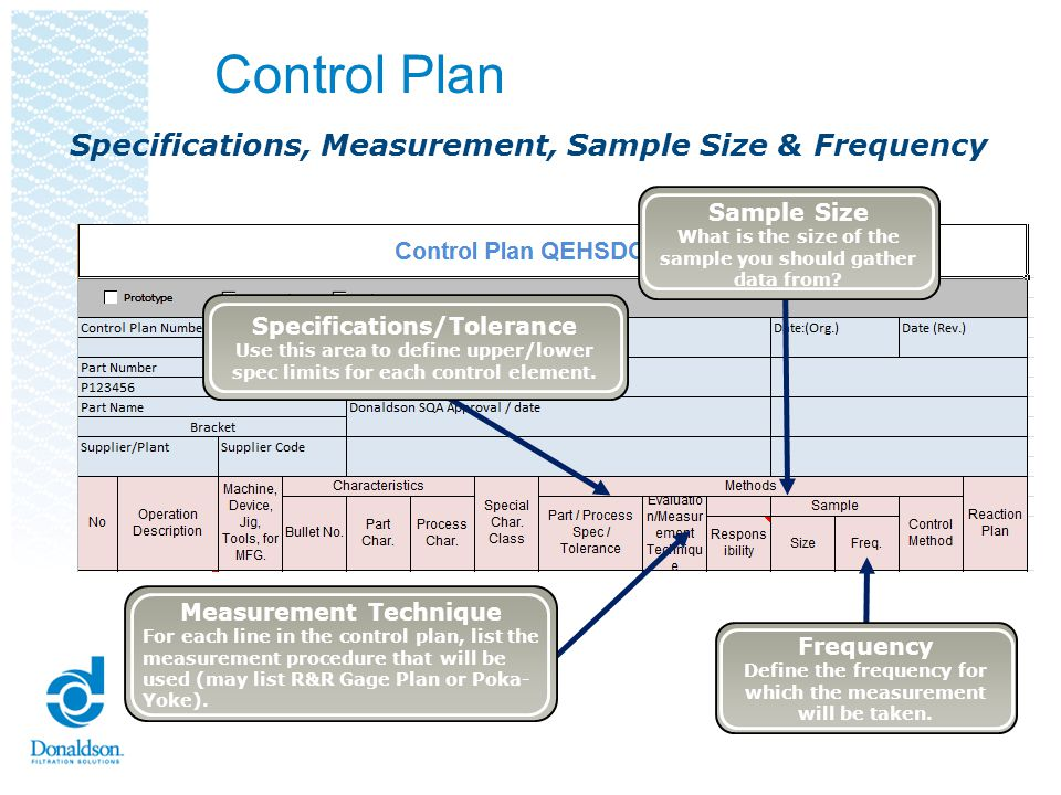 Control Plan Specifications, Measurement, Sample Size & Frequency
