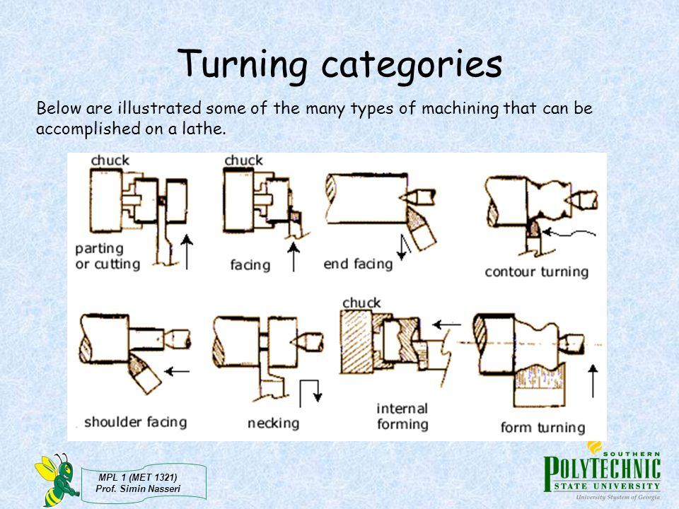 Turning categories Below are illustrated some of the many types of machining that can be accomplished on a lathe.
