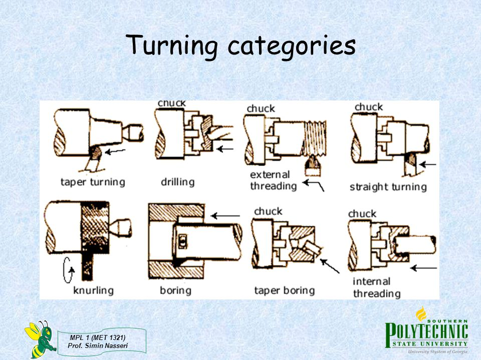 Turning categories