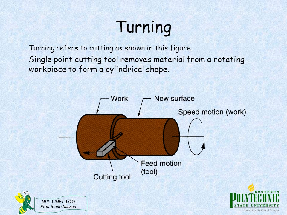 Turning Turning refers to cutting as shown in this figure.