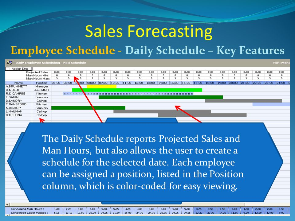 Sales Forecasting Employee Schedule - Daily Schedule – Key Features