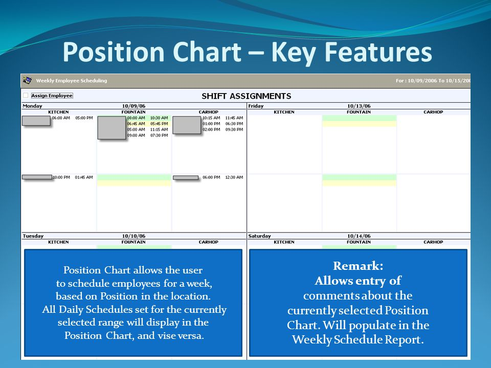 Position Chart – Key Features