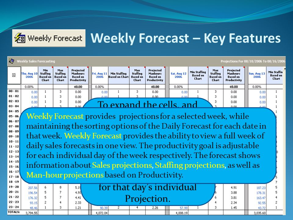 Weekly Forecast – Key Features