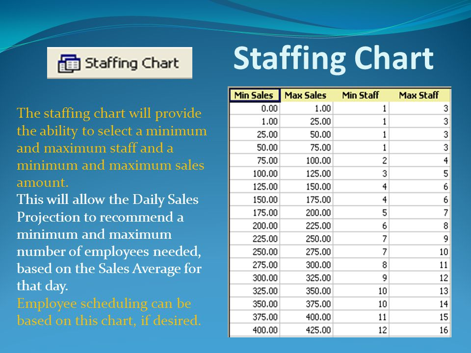 Staffing Chart The staffing chart will provide the ability to select a minimum and maximum staff and a minimum and maximum sales amount.