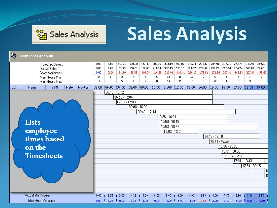 Sales Analysis Lists employee times based on the Timesheets