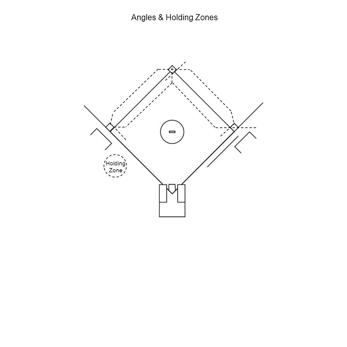 Angles & Holding Zones Holding Zone