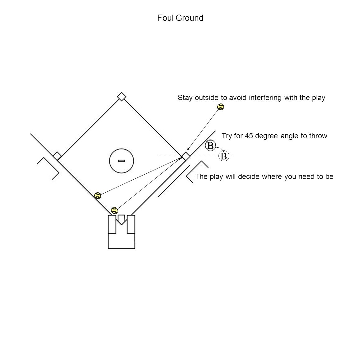 B B Foul Ground Stay outside to avoid interfering with the play