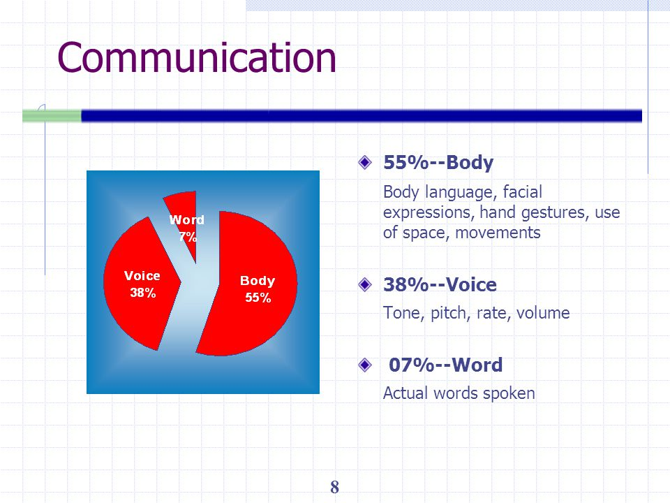 Communication 55%--Body
