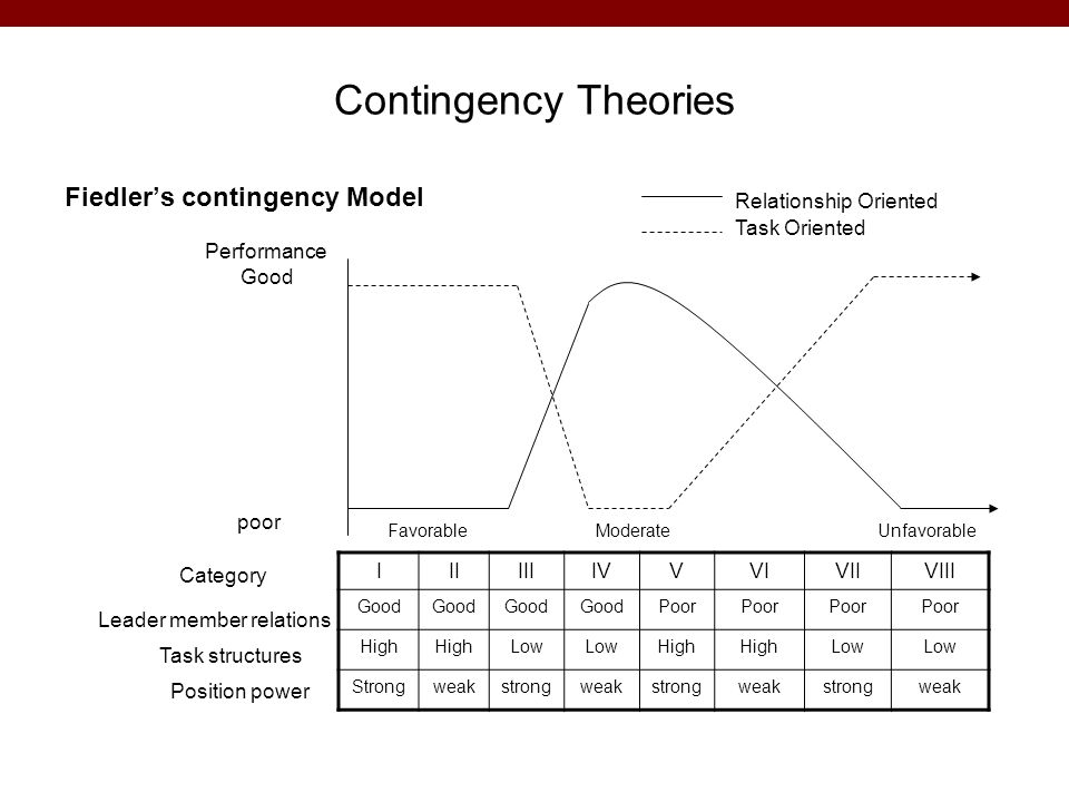 Contingency Theories Fiedler's contingency Model Relationship Oriented