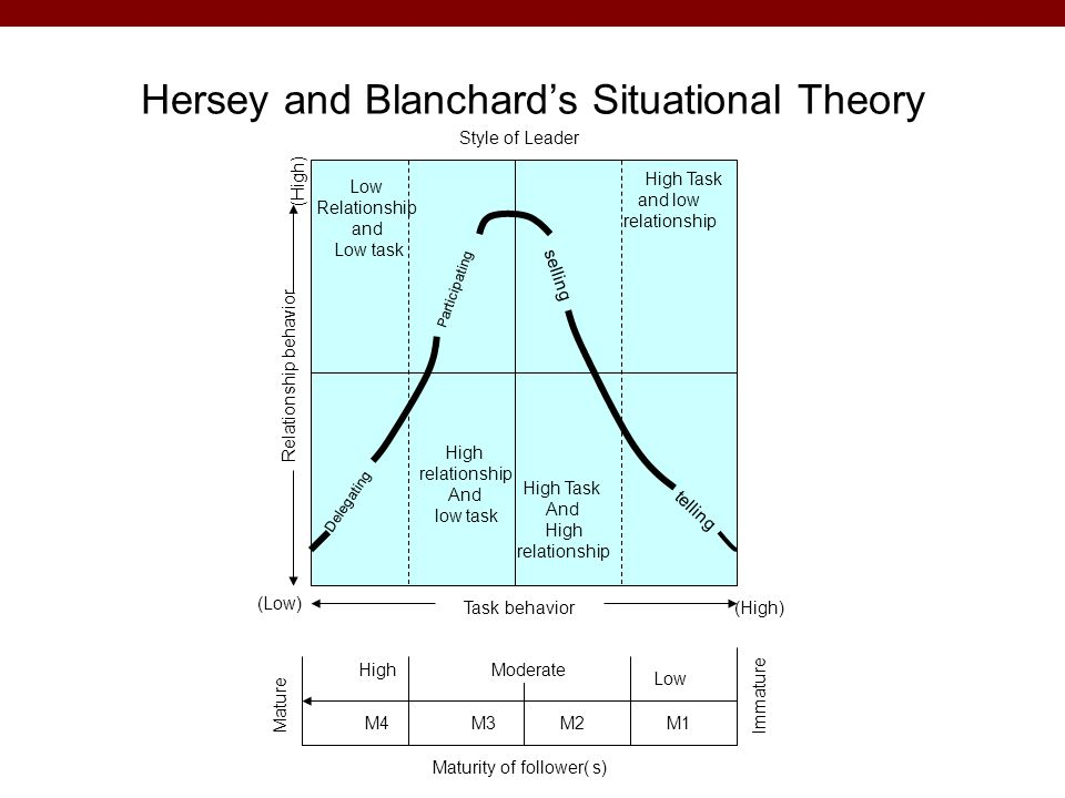 Hersey and Blanchard's Situational Theory