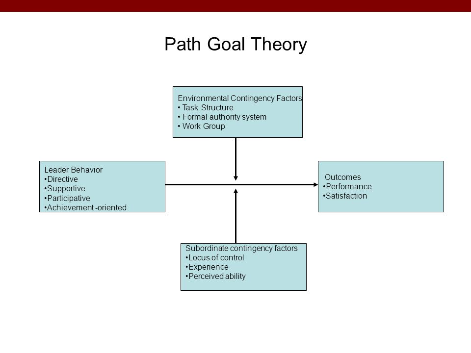 Path Goal Theory Environmental Contingency Factors Task Structure