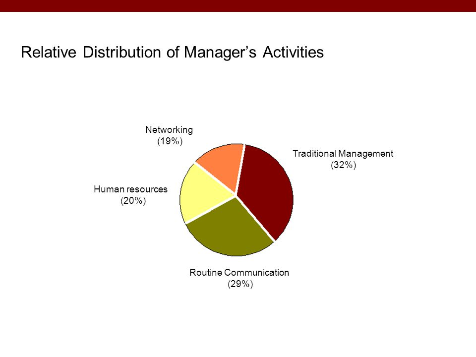 Relative Distribution of Manager's Activities