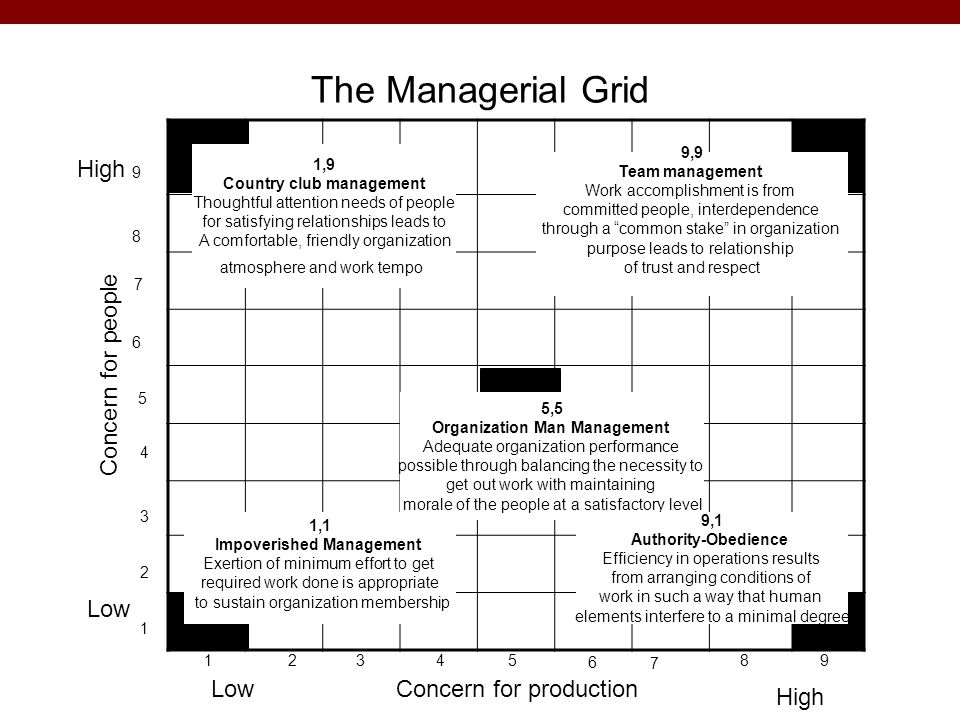 The Managerial Grid High Concern for people Low Low