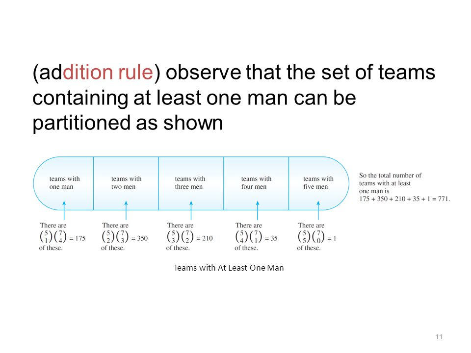 (addition rule) observe that the set of teams containing at least one man can be partitioned as shown