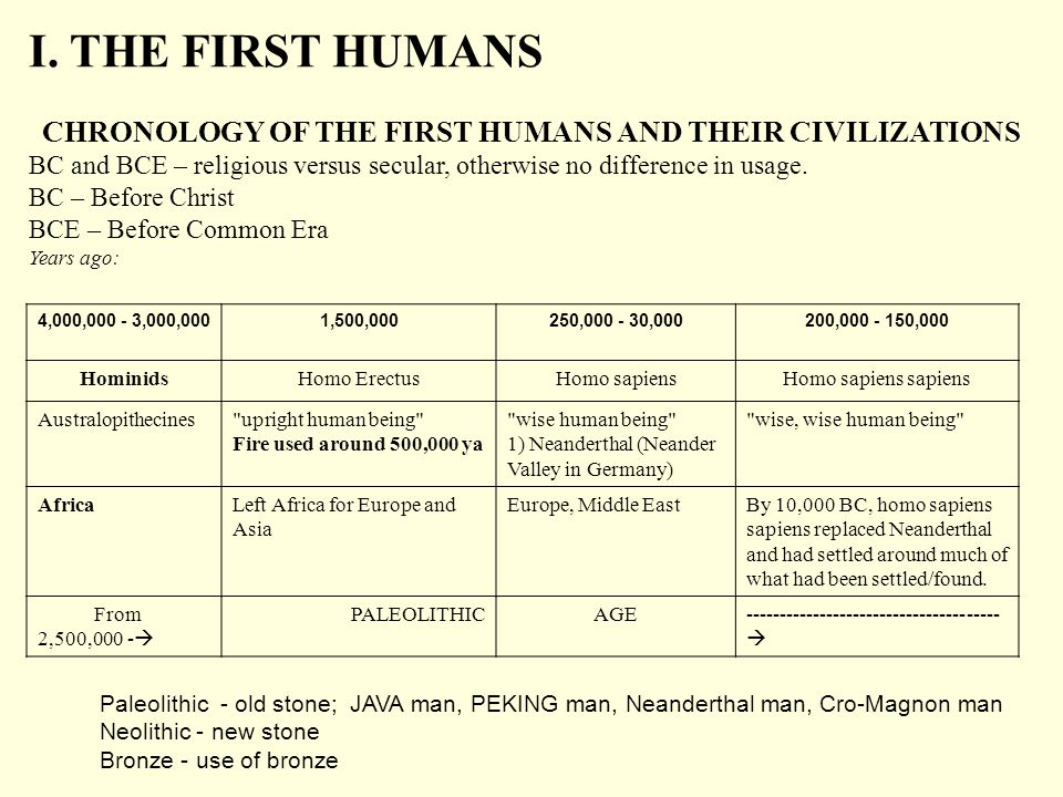 CHRONOLOGY OF THE FIRST HUMANS AND THEIR CIVILIZATIONS