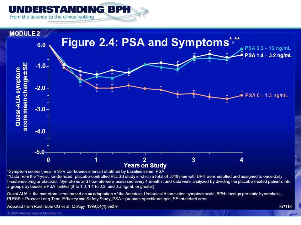 Figure 2.4: PSA and Symptoms*,**