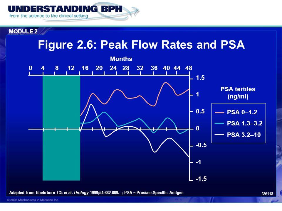 Figure 2.6: Peak Flow Rates and PSA