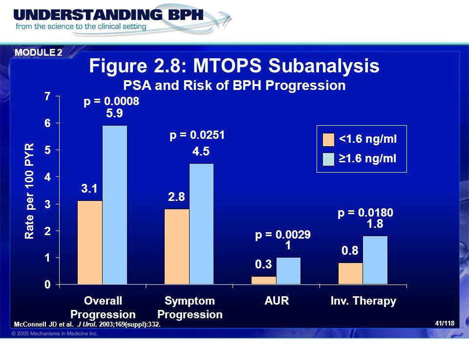 Figure 2.8: MTOPS Subanalysis PSA and Risk of BPH Progression