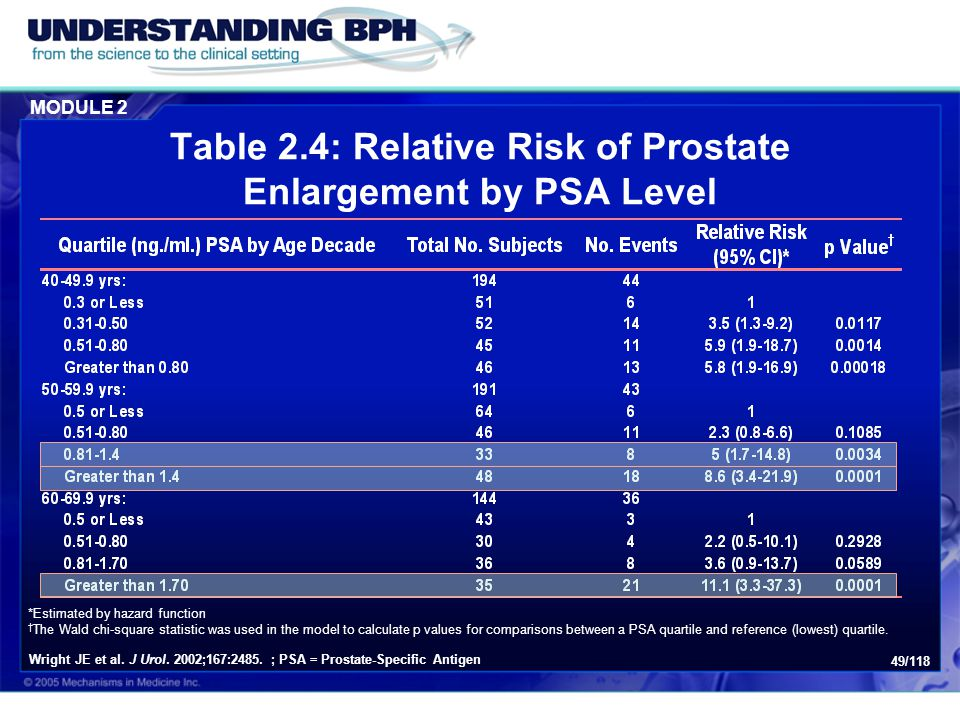 Table 2.4: Relative Risk of Prostate Enlargement by PSA Level