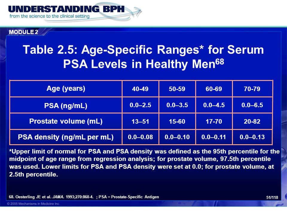 Table 2.5: Age-Specific Ranges* for Serum PSA Levels in Healthy Men68