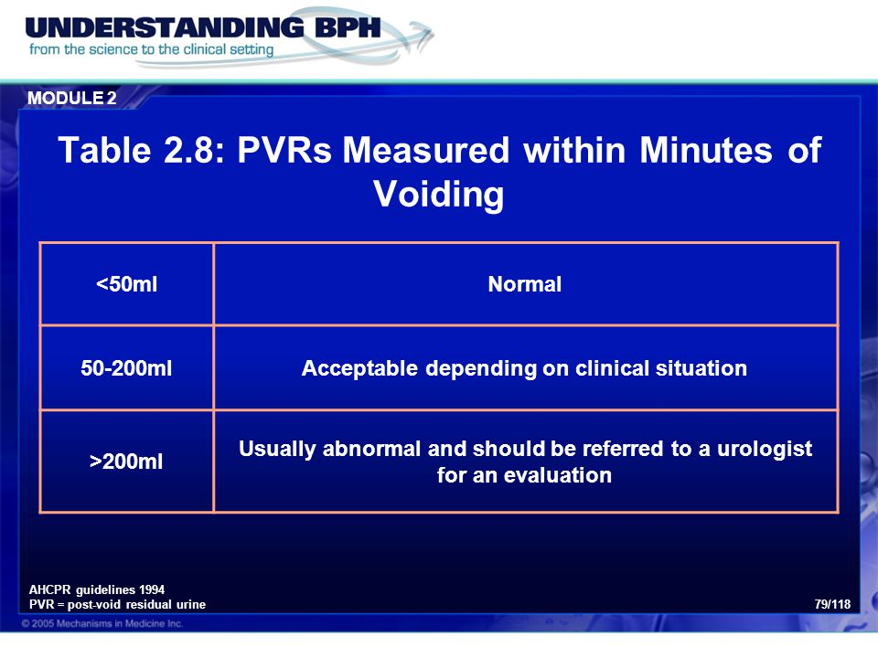 Table 2.8: PVRs Measured within Minutes of Voiding