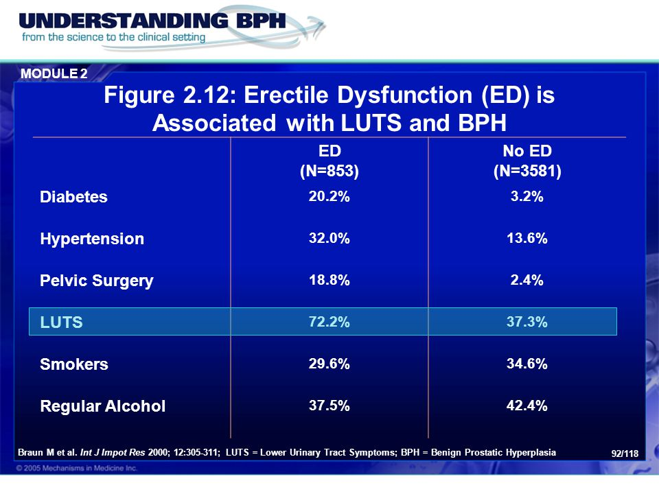 Figure 2.12: Erectile Dysfunction (ED) is Associated with LUTS and BPH